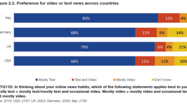 Nachrichtenvideos: Aus Konsumentensicht Nischenprodukte