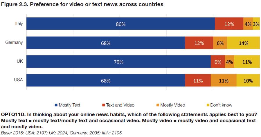Wer wirklich scharf auf Nachrichtenvideos im Netz ist (die Nutzer schon mal nicht)