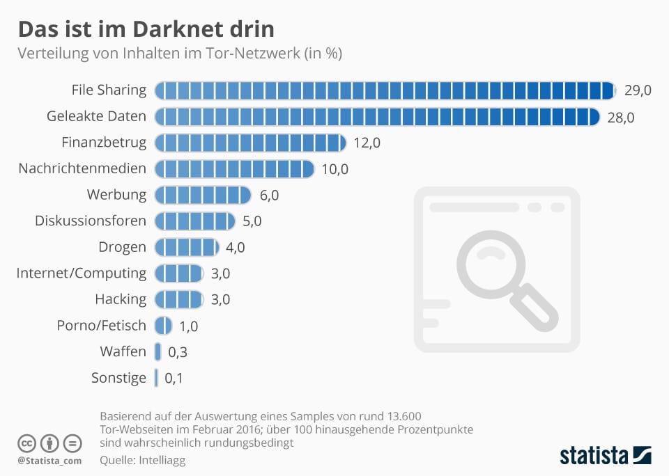 Das Darknet und was darin zu finden ist