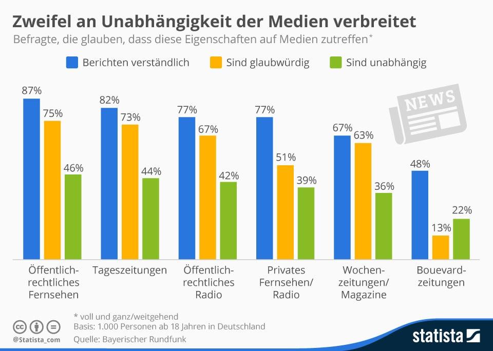 Lügenpresse: Zweifel an Unabhängigkeit der Medien, Infografik