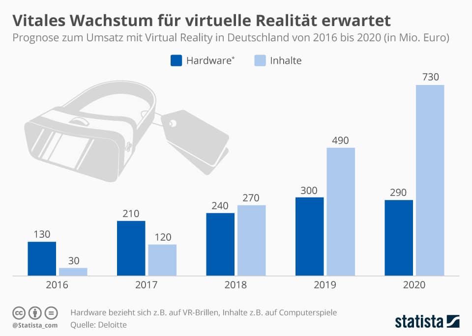 VR-Inhalte