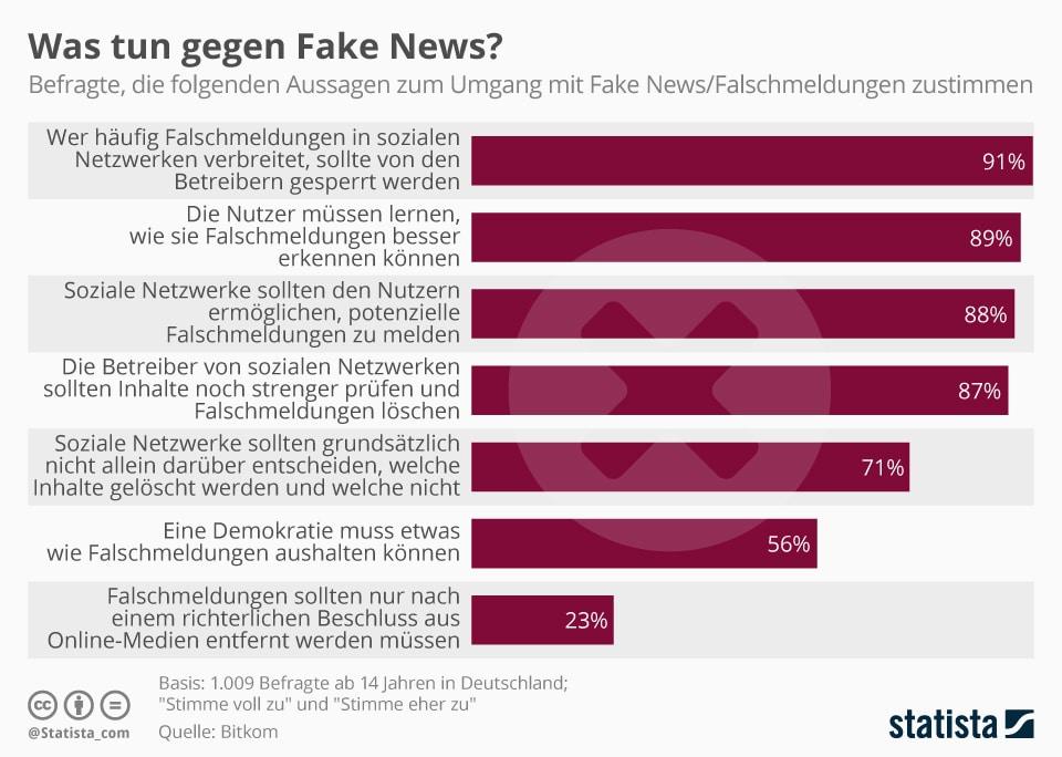umfrage-fake-news
