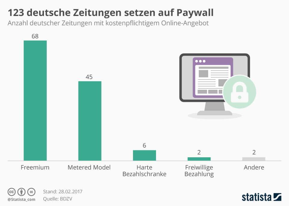 Inhalte hinter einer Bezahlschranke